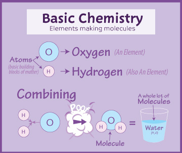 basic-chemistry-diagram